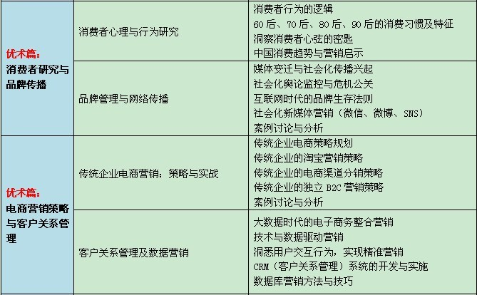入学申请: 学员向上海交通大学海外教育学院提交报名表,身份证及